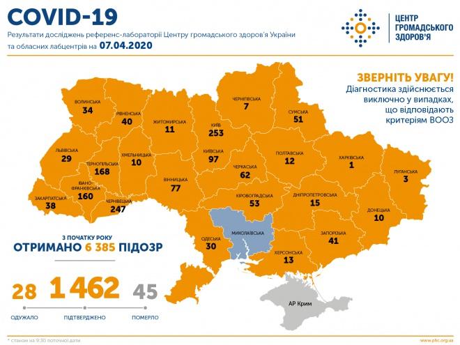 В Україні 1462 випадки COVID-19, 45 летальних - фото