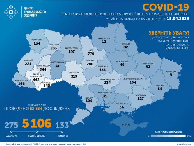 В Україні зафіксовано більше 5 тисяч захворювань COVID-19 - фото