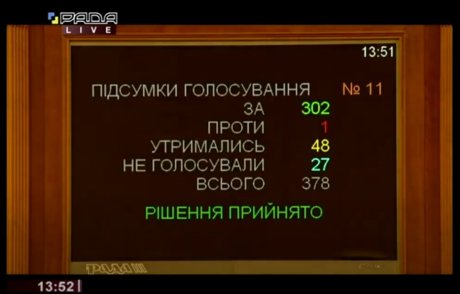 ВР скасувала штрафи за порушення ПДР - фото