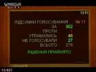 ВР скасувала штрафи за порушення ПДР