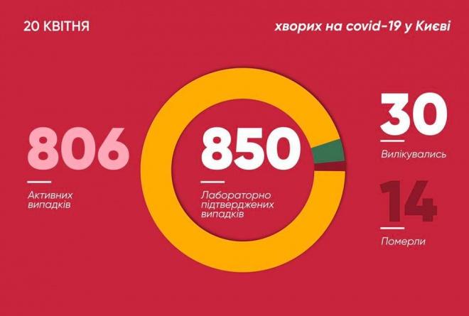 За добу ще у 49 киян підтверджено коронавірус - фото