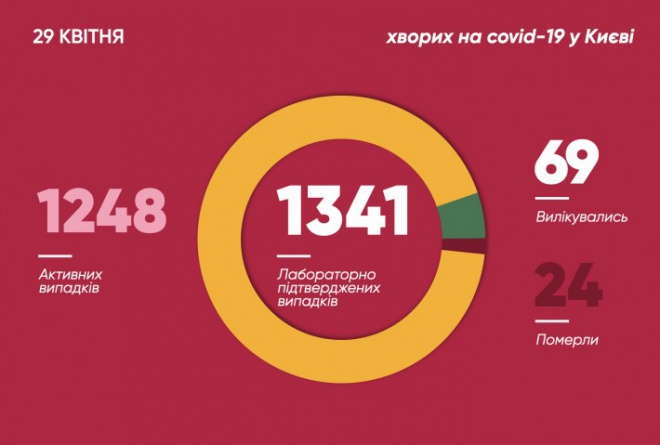 За добу в Києві захворілих на COVID-19 збільшилося на 43 особи - фото