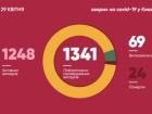 За добу в Києві захворілих на COVID-19 збільшилося на 43 особи