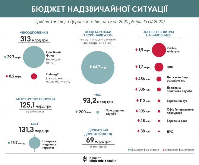 Зеленський підписав зміни до держбюджету - фото
