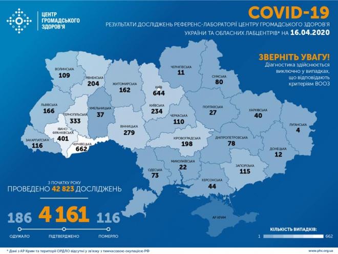 Знову майже 400 нових випадків COVID-19 зареєстровано в Україні за добу - фото