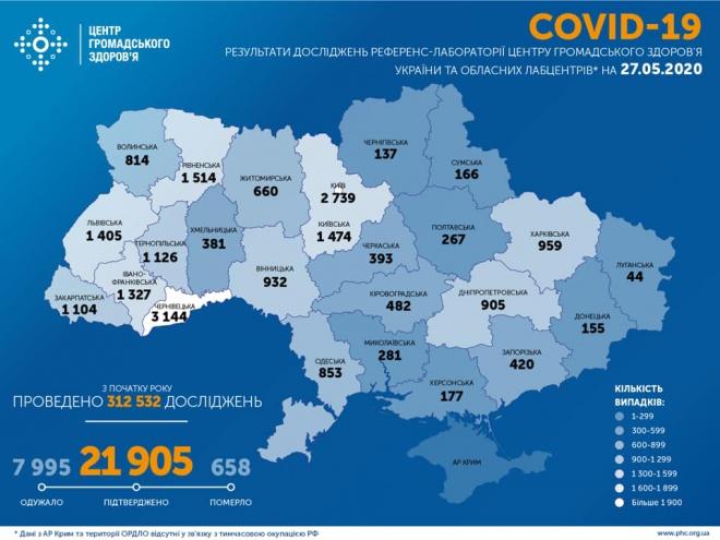+321 випадок COVID-19 за добу зафіксовано в Україні - фото