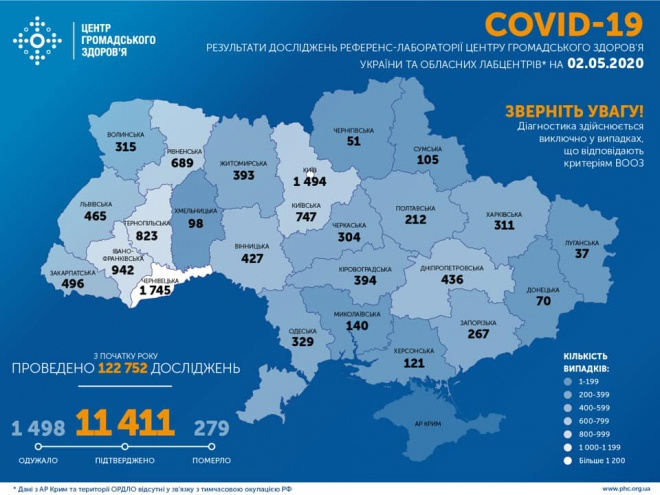 +550 випадків COVID-19 зареєстровано в України за минулу добу - фото