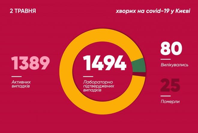 Минулої доби в Києві 41 новий випадок захворювання на коронавірус - фото