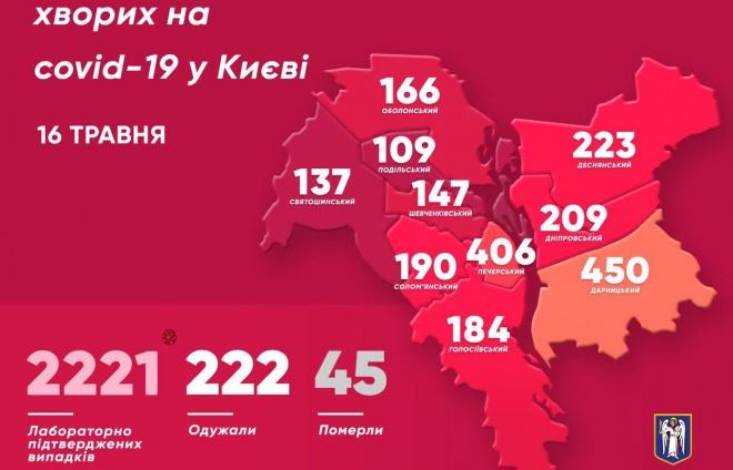 В Києві 153 нових випадки COVID-19 - фото