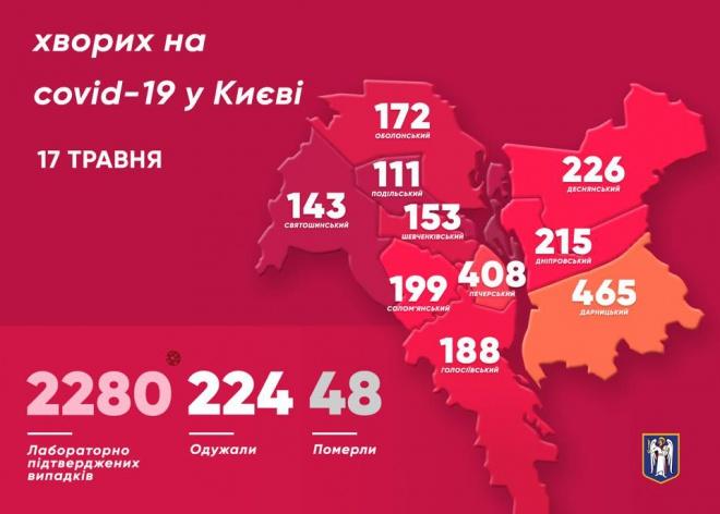 В Києві кількість захворювань на COVID-19 зросла на 59 осіб - фото