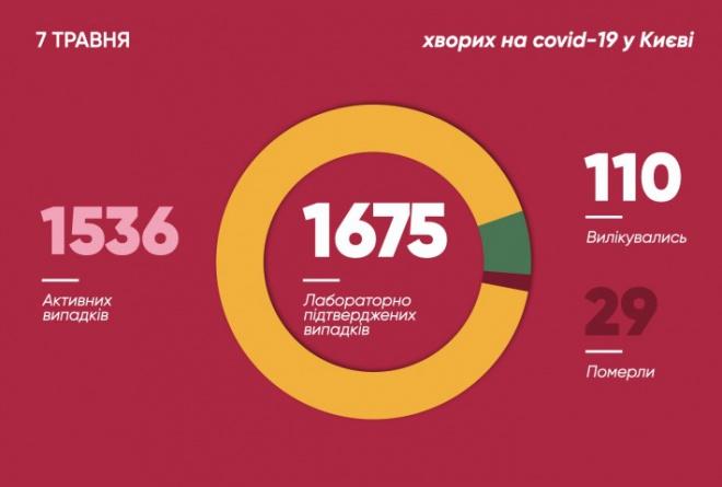 В Києві на коронавірус захворіли ще 24 людини - фото