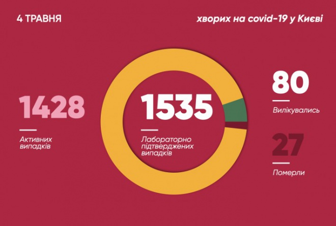 В Києві виявлено ще 24 випадки COVID-19 - фото