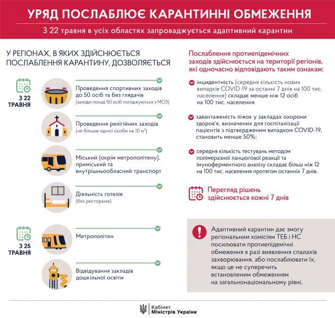 В Україні пом′якшують карантин, але і продовжують його на місяць - фото