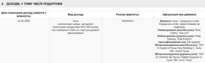 Юлія Тимошенко задекларувала 148 млн грн доходу - фото