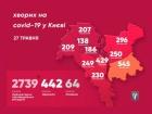 За добу коронавірус підтвердили у 29 киян, одужало 44 людини