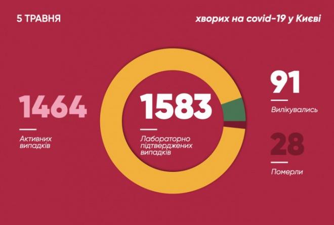 За добу у Києві зафіксовано знов немалу кількість захворювань на COVID-19 - фото