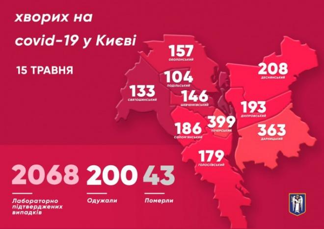 За добу в Києві виявлено 56 випадків COVID-19 як наслідок «відпочинку» на травневі свята - фото
