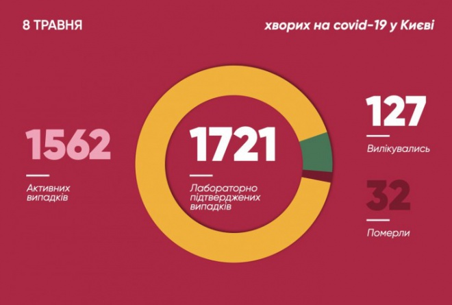 За добу від коронавірусу в Києві померли три людини - фото