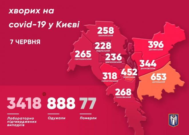 +43 випадки COVID-19 зафіксовано в Києві - фото
