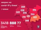 +43 випадки COVID-19 зафіксовано в Києві