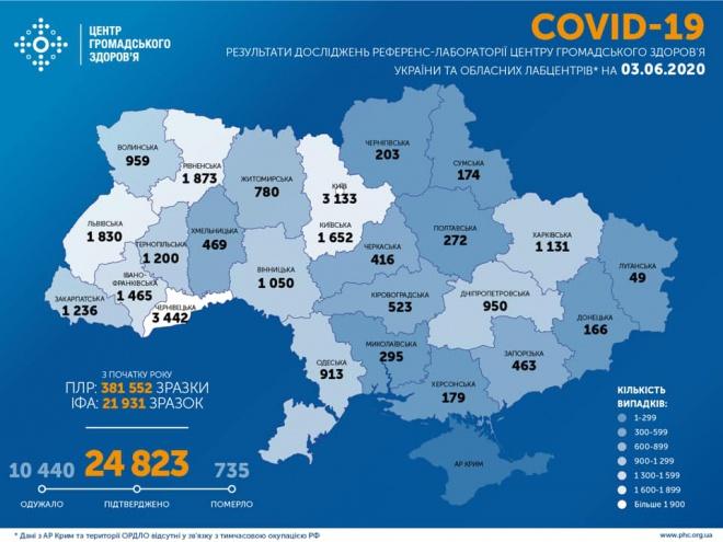 +483 випадки COVID-19 за добу в Україні, 362 одужали, 8 померли - фото
