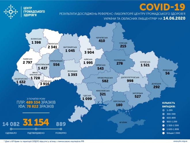+648 випадків COVID-19 за добу в Україні, одужало 106 та померло 9 пацієнтів - фото