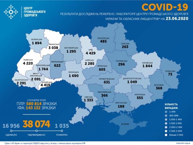 +833 випадки COVID-19 в Україні за добу - фото
