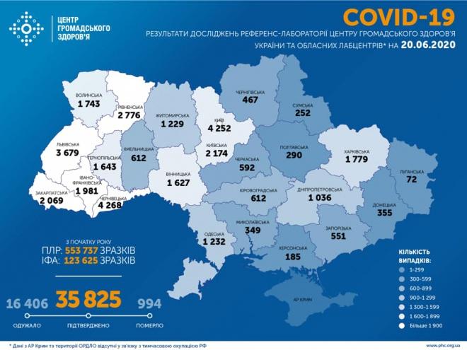 +841 випадок COVID-19 в Україні - фото
