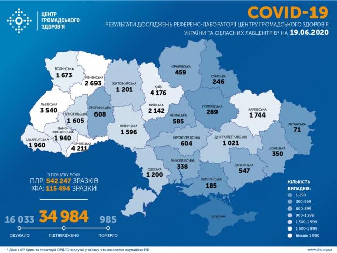 +921 новий випадок COID-19 в Україні - фото