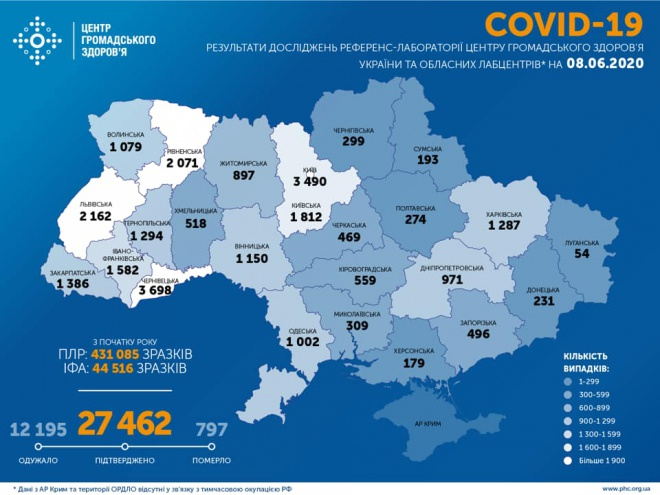 На коронавірус в Україні захворіли ще 463 людини, - фото