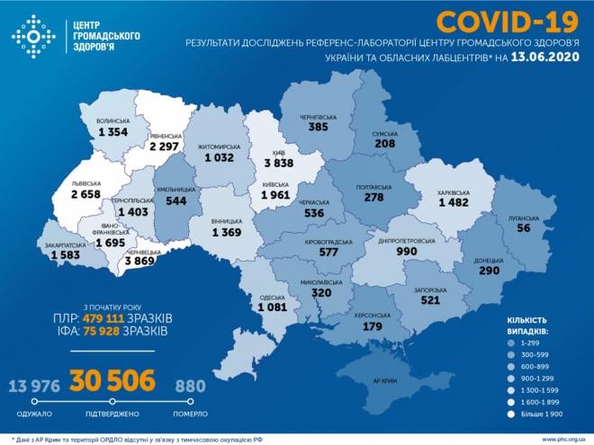 Новий антирекорд: за добу 753 випадків COVID-19 в Україні - фото