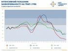 Смертність від коронавірусу в Україні значно перевищує смертність від грипу