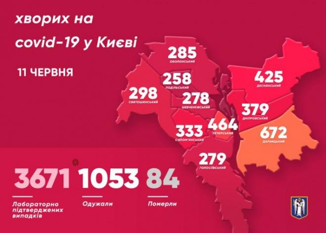 В Києві за добу у 91 людини діагностували COVID-19 - фото