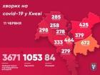 В Києві за добу у 91 людини діагностували COVID-19