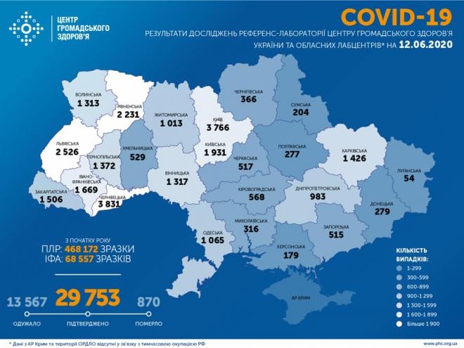 Знову майже 700 захворювань COVID-19 за добу в Україні - фото
