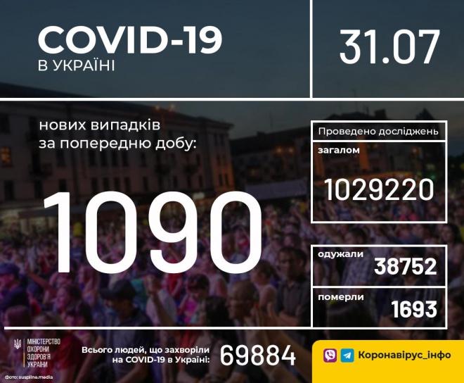 +1090 нових випадків COVID-19 в Україні - фото