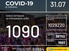 +1090 нових випадків COVID-19 в Україні