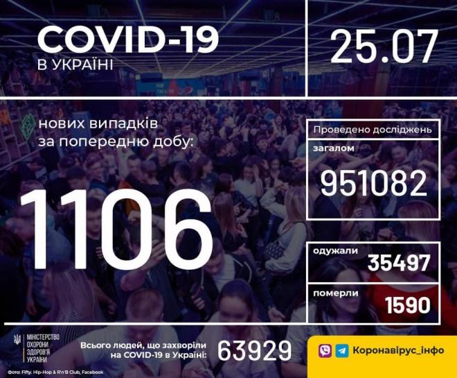 +1106 випадків COVID-19 зафіксовано в Україні за минулу добу - фото