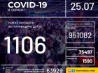 +1106 випадків COVID-19 зафіксовано в Україні за минулу добу