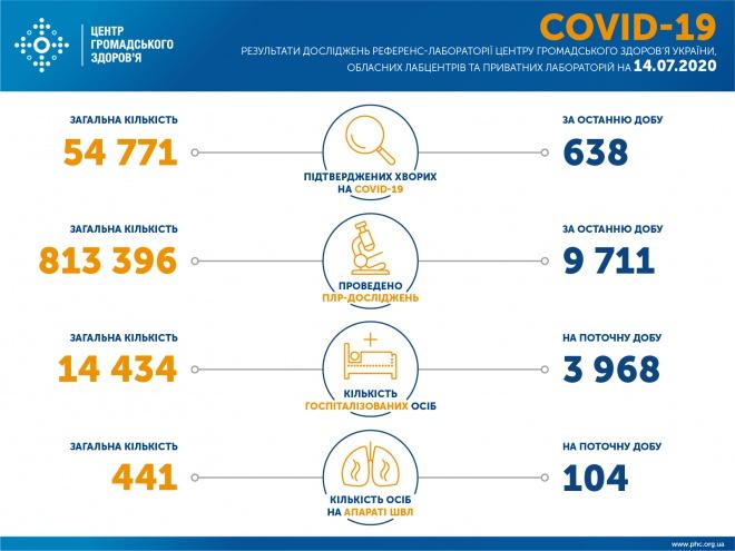 638 нових випадків інфікування SARS-CoV-2 в Україні - фото