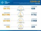 638 нових випадків інфікування SARS-CoV-2 в Україні