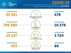 +678 випадків COVID-19 в Україні за добу