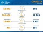 +800 випадків COVID-19 за добу