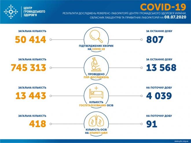 800+ випадків COVID-19 за минулу добу в Україні. Тих, хто одужав, ще більше - фото