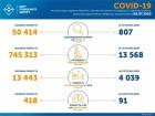 800+ випадків COVID-19 за минулу добу в Україні. Тих, хто одужав, ще більше