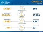 809 нових випадків захворювання на коронавірус в Україні