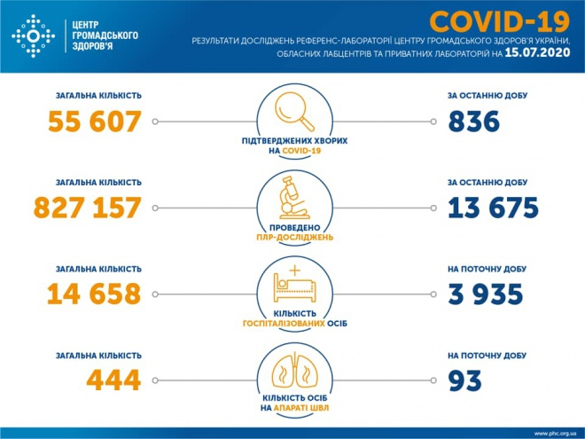 +836 нових випадків COVID-19 в Україні - фото