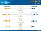 +836 нових випадків COVID-19 в Україні