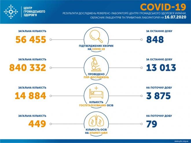 848 нових випадків COVID-19 в Україні - фото
