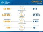 848 нових випадків COVID-19 в Україні